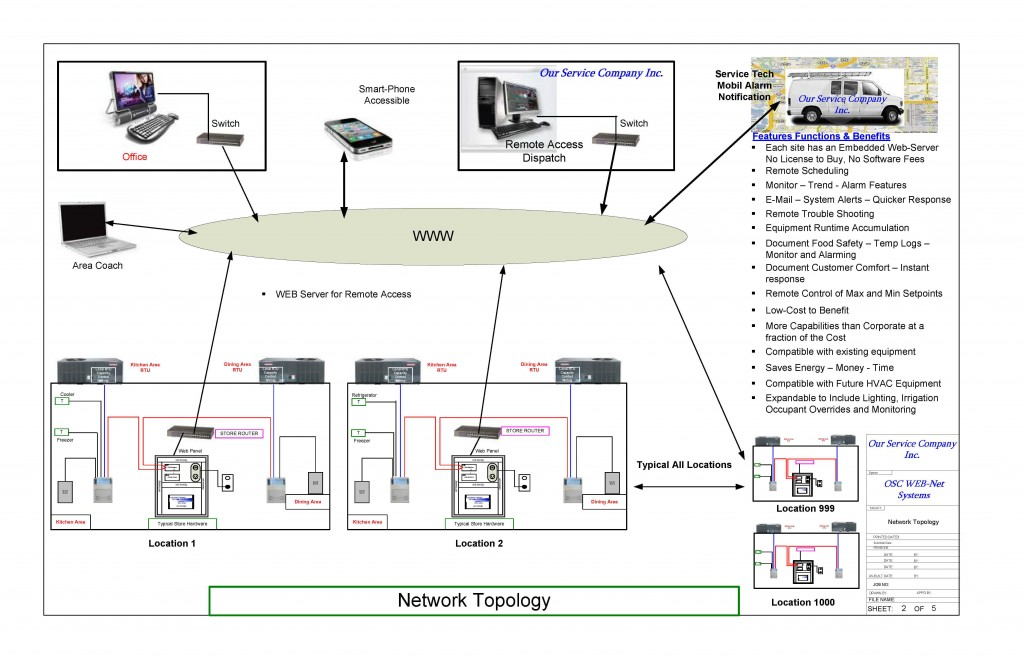 Network Topology - Click for larger image