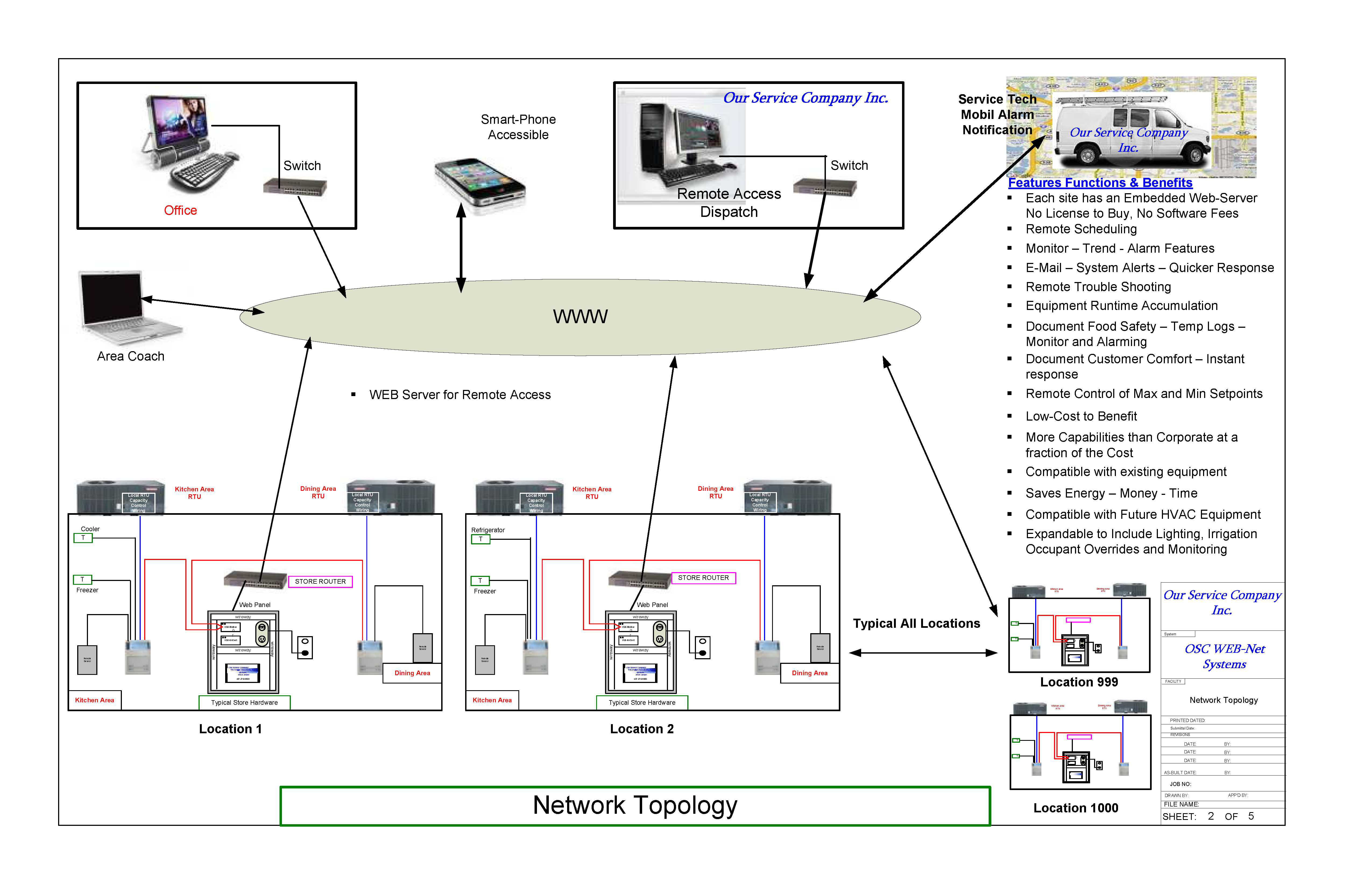 Osc Web Net Bas System Our Service Company Hvac Drawing