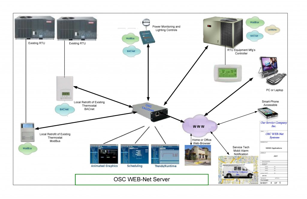 OSC WEB-Net Server