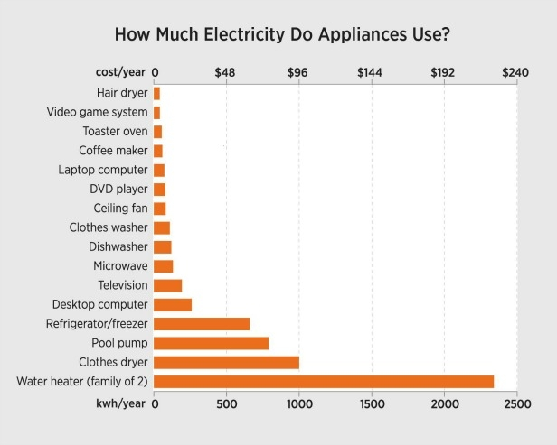 This chart shows how much energy a typical appliance uses per year.