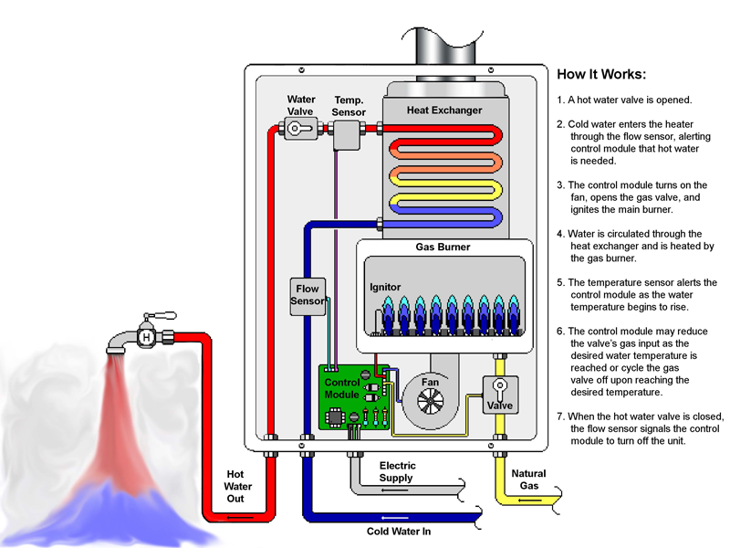 The anatomy of a Tankless Water Heater