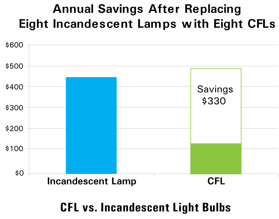 Annual Savings After Replacing Eight Incandescent Lamps with Eight CFLs